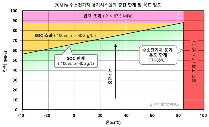 SAE J2601의 충전제한조건.(자료=미래기준연구소)